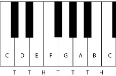 Pianoforte Do Maggiore
