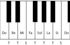 Piano-Do-Maggiore
